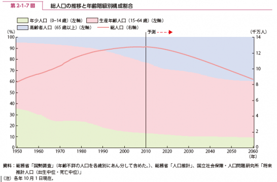 総人口の推移と年齢階級別構成割合