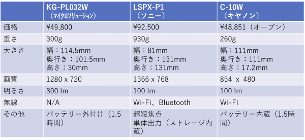 モバイルプロジェクター比較