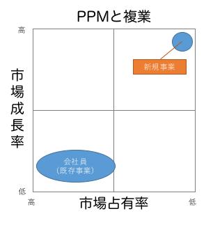 PPMと複業